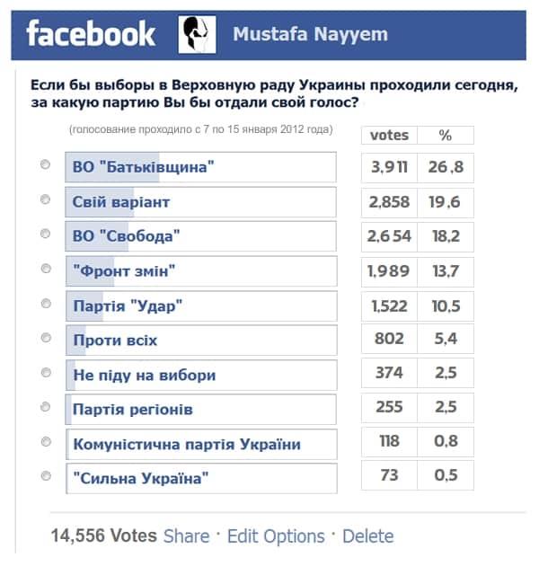 Накрутка голосов в опросе в фейсбук